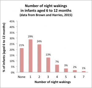 Histogram showing the distribution of the number of night wakings in infants aged 6 to 12 months