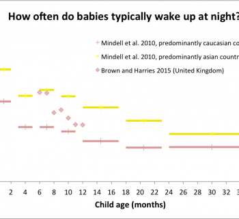 Frequent night wakings between 6 and 12 months (part 2): How often do babies typically wake up at night?