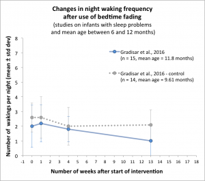 Graph showing the evolution of the number of night wakings after use of bedtime fading