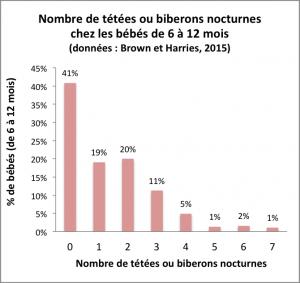 Graphique montrant le pourcentage de bébés ayant 0, 1, 2, ... 7 tétées ou biberons nocturnes
