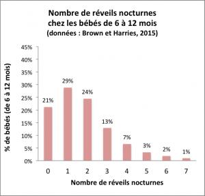 Graphique montrant le pourcentage de bébés se réveillant 0, 1, 2 ... 7 fois par nuit