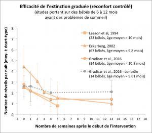 Graphique montrant l'évolution du nombre de réveils nocturnes après utilisation de la méthode d'extinction graduée (ou réconfort contrôlé)