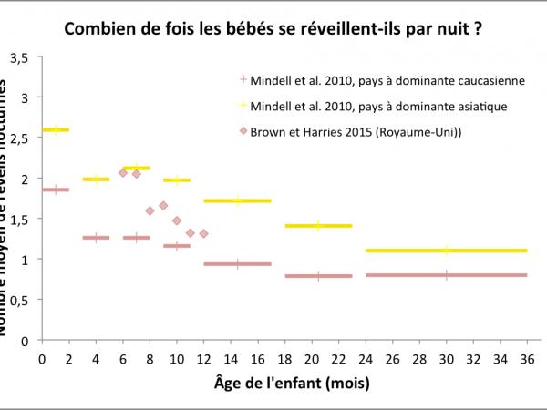 Graphique montrant le nombre moyen de réveils nocturnes en fonction de l'âge d'un bébé
