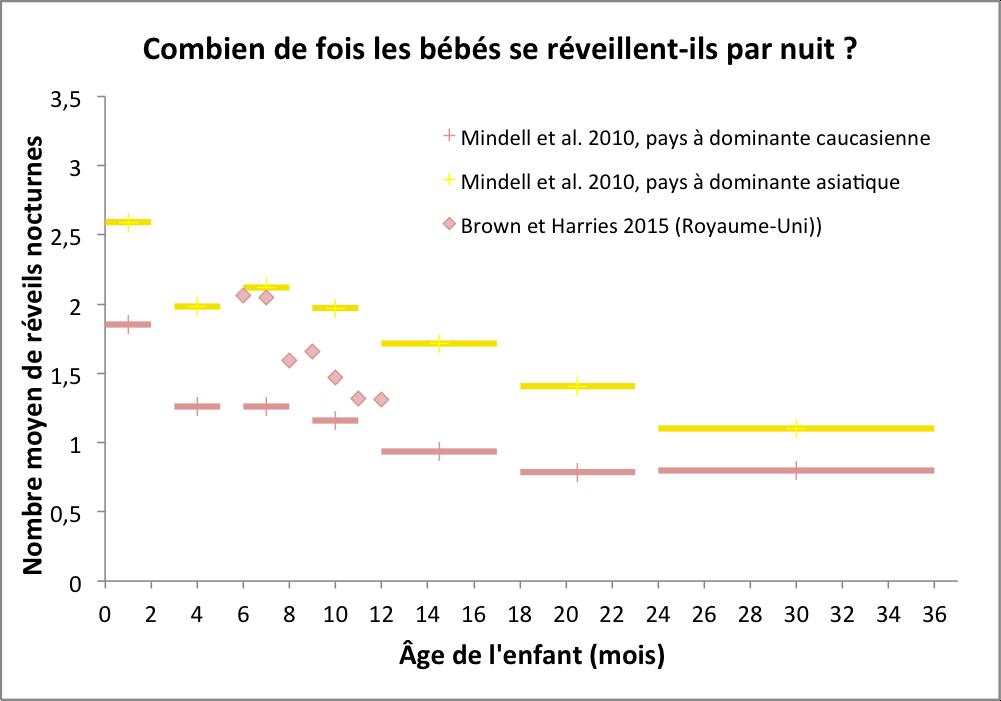Réveils nocturnes entre 6 et 12 mois (partie 2) : Combien de fois un bébé se réveille-t-il la nuit en moyenne ?